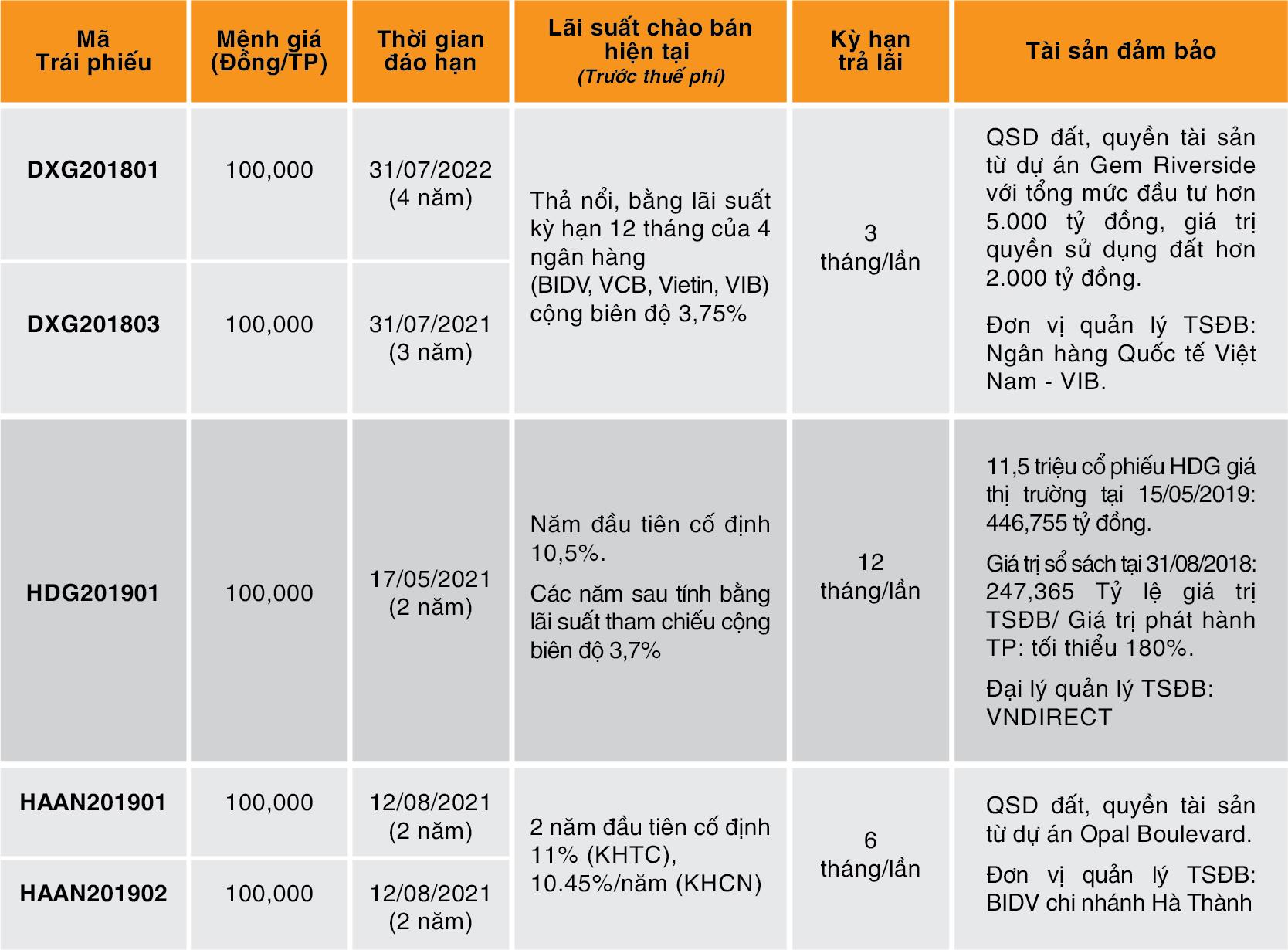 Thông tin trái phiếu VBond