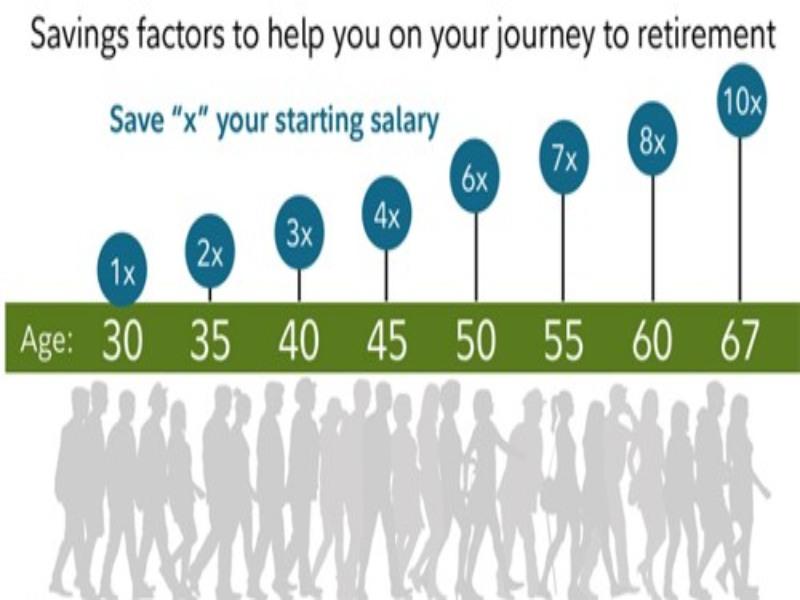 Cách quản lý tài chính ở từng độ tuổi