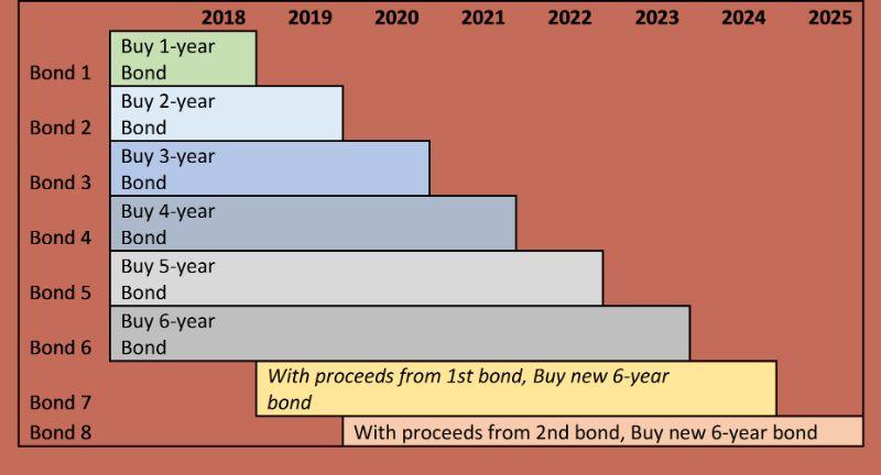 Ví dụ chiến lược mua trái phiếu hình bậc thang